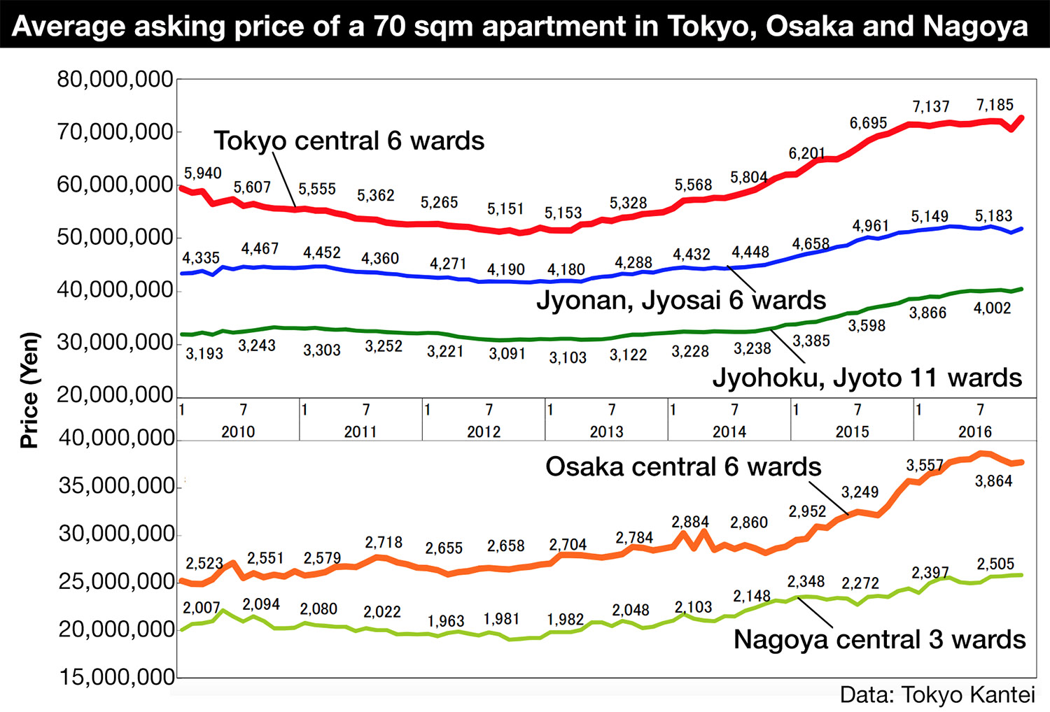 Tokyo apartment asking prices in November 2016