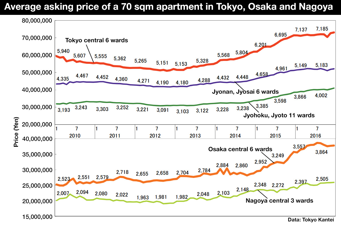 Tokyo apartment asking prices in December 2016