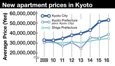 New apartment prices in Kyoto reach record high in 2016