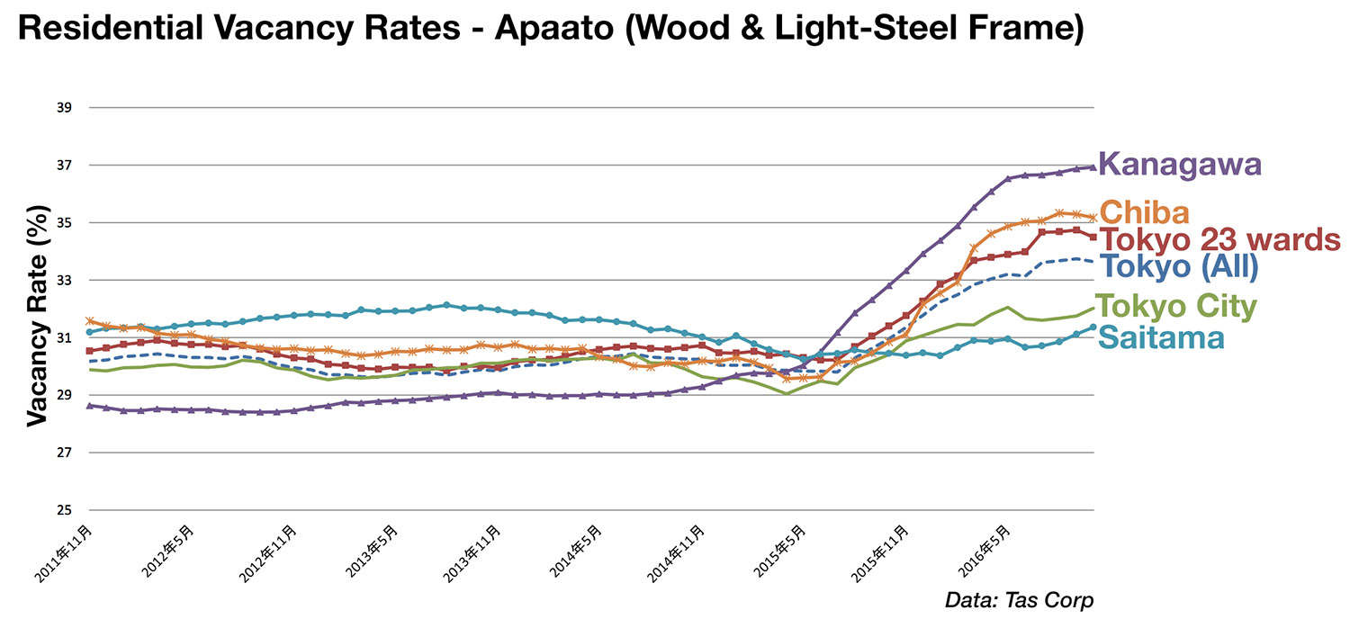 Vacancy rates for apaato-type buildings reach 30% in Tokyo