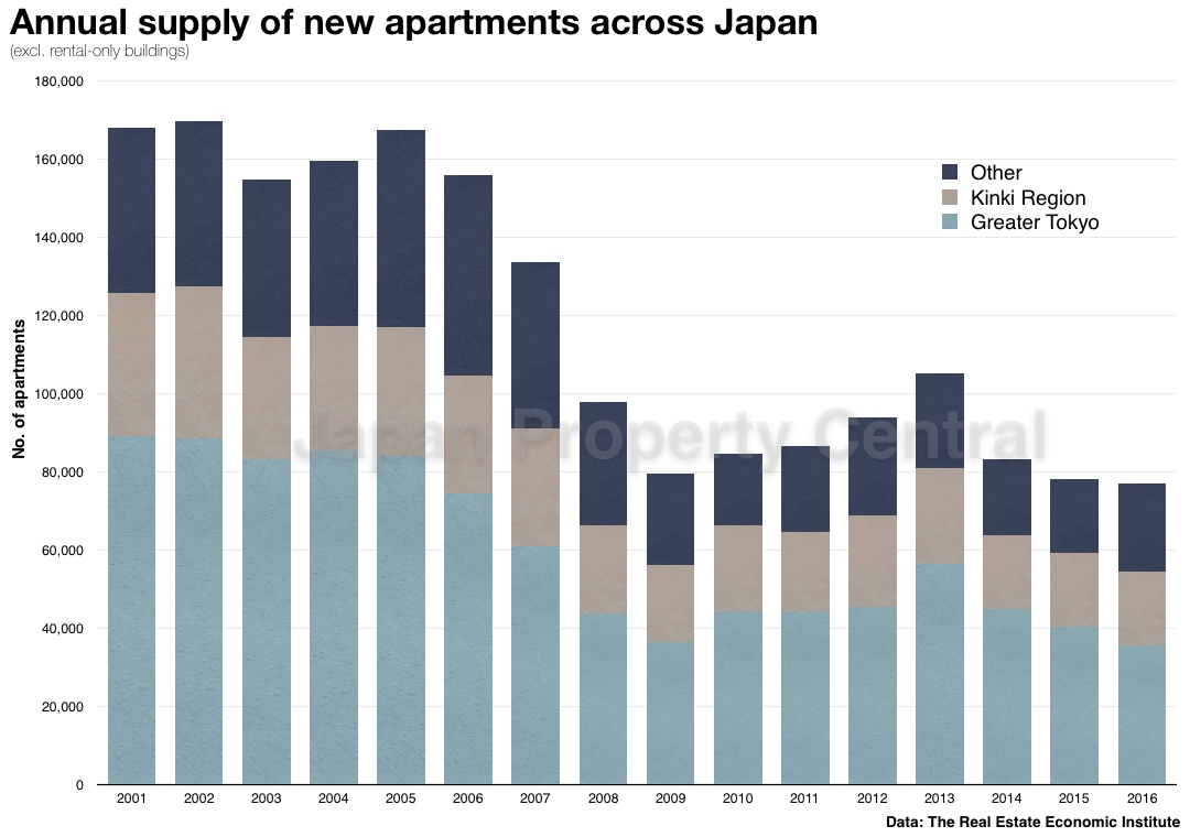 Japan's new apartment supply in 2016 reaches 24-year low