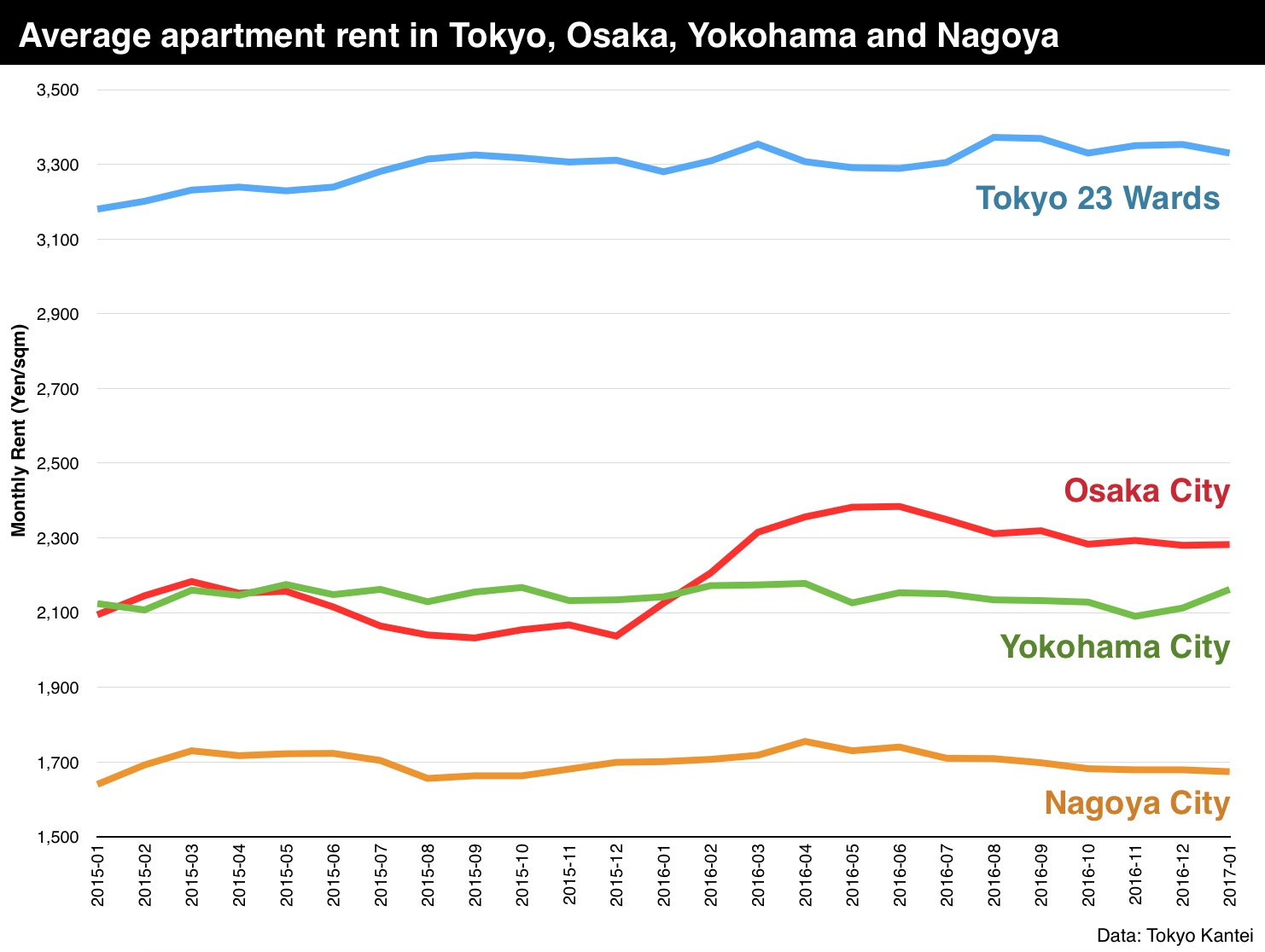 Average apartment rent in January 2017