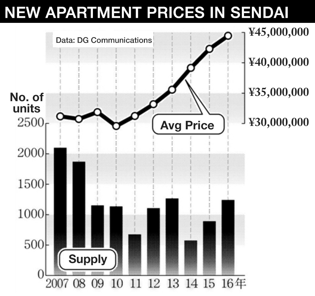 Sendai apartment prices reach record high