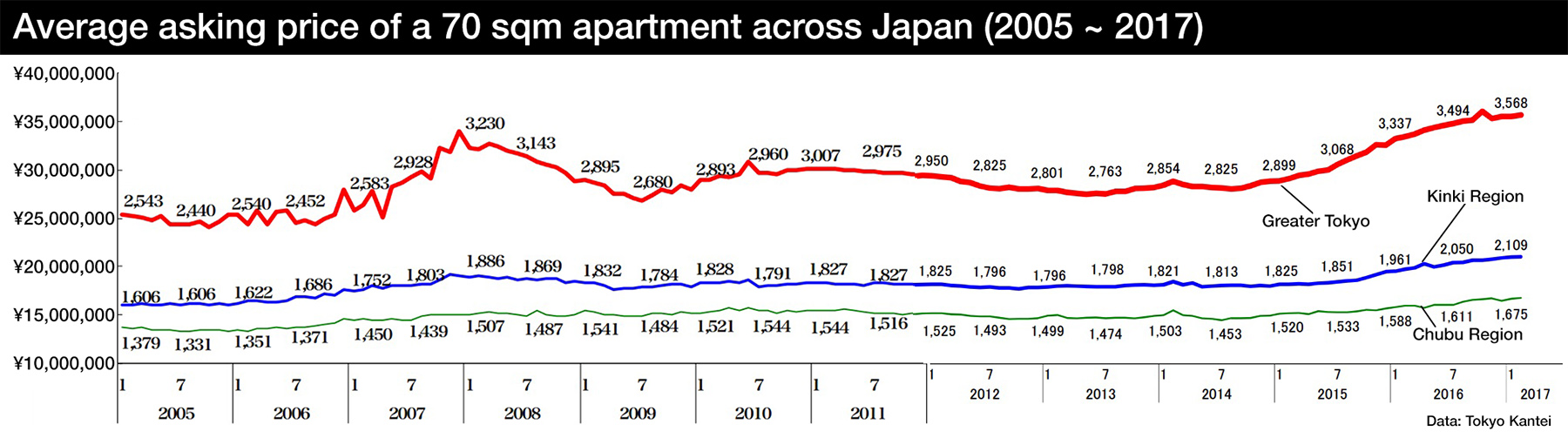 Tokyo apartment asking prices in February 2017