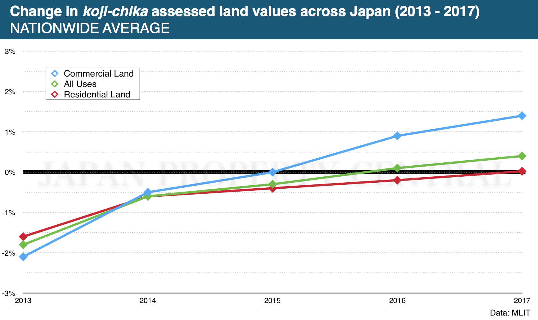 Japan's residential land prices increase for first time in 9 years