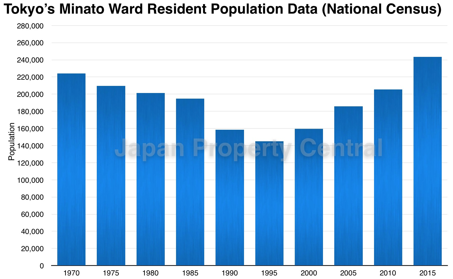 Minato ward's population exceeds 250,000 for first time in 54 years