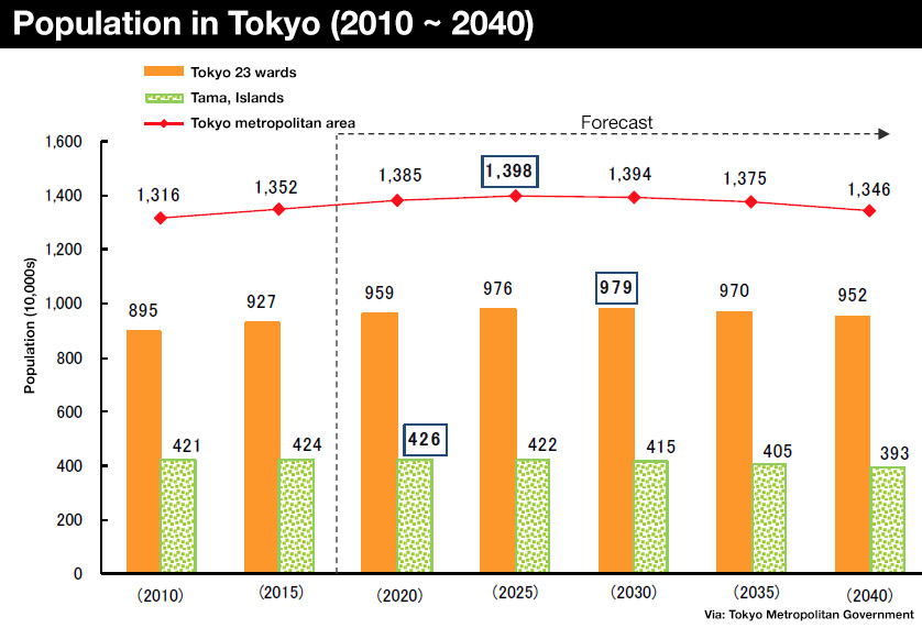 Central Tokyo's population to increase by 40% over next 20+ years