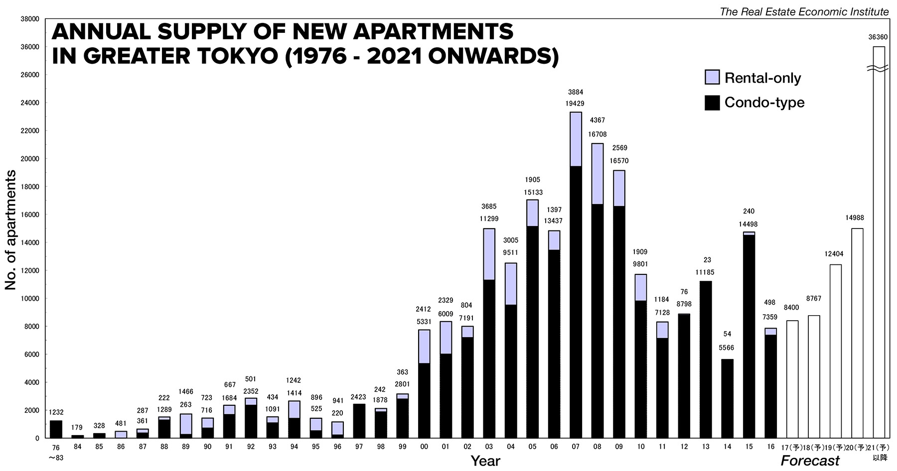 Japan's high-rise apartment market from 2017 to 2021 onwards