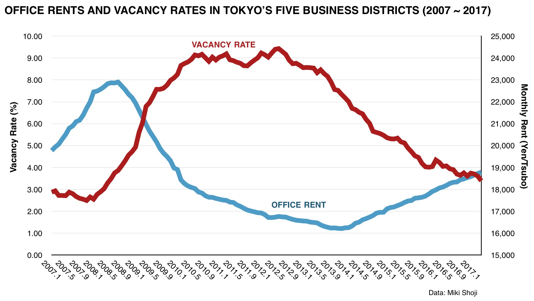 Tokyo office rents increase for 40th consecutive month