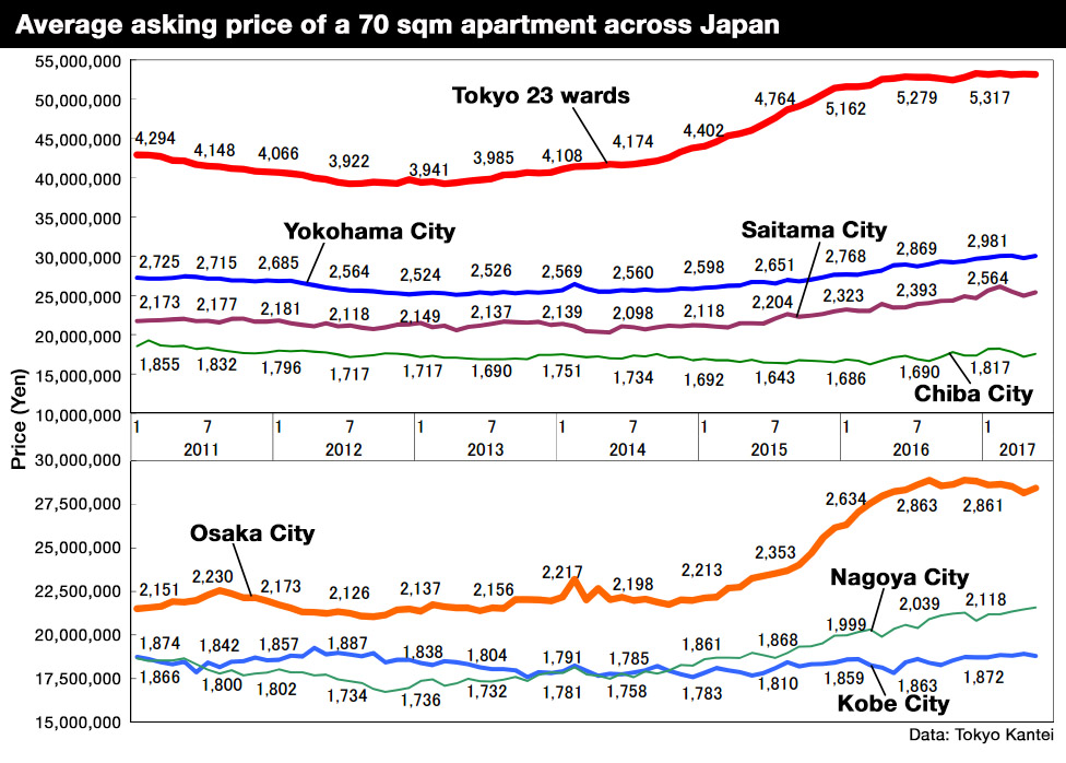 Tokyo apartment asking prices in May 2017