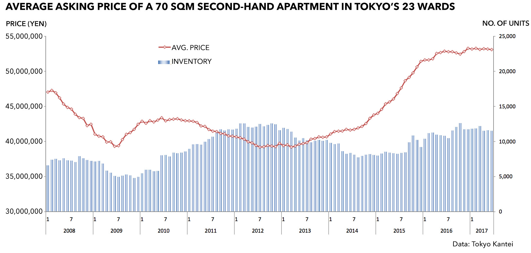 Tokyo apartment asking prices in June 2017