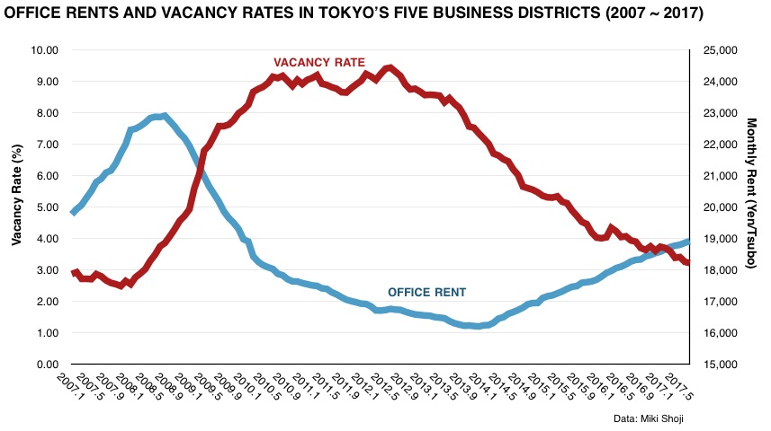 Shinjuku office vacancy rate drops to 1% range