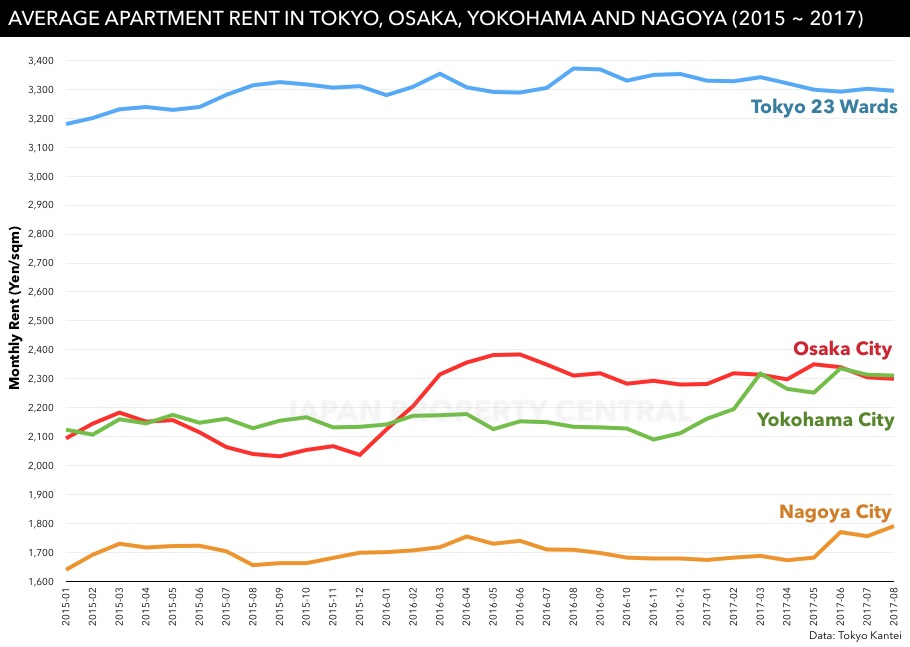 Average apartment rent down in greater Tokyo