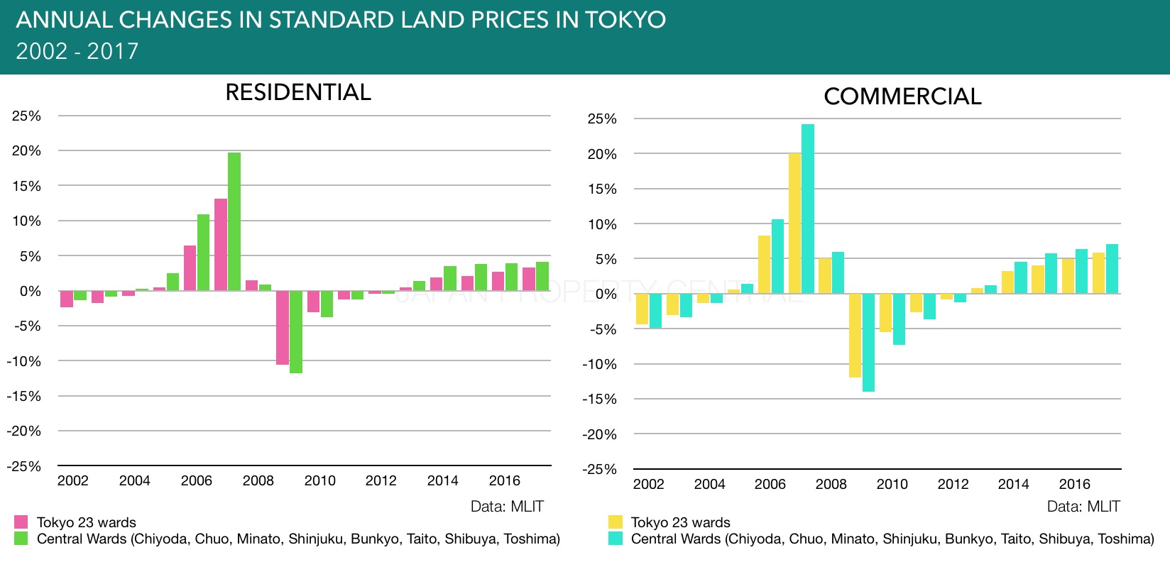 Standard land prices in Tokyo increase for 5th year in a row, while nationwide commercial prices increase for first time in 10 years