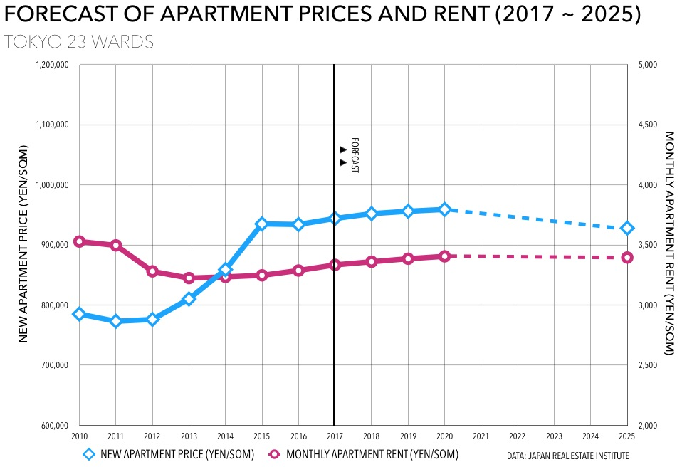 Forecast of new apartment prices between 2017 and 2025