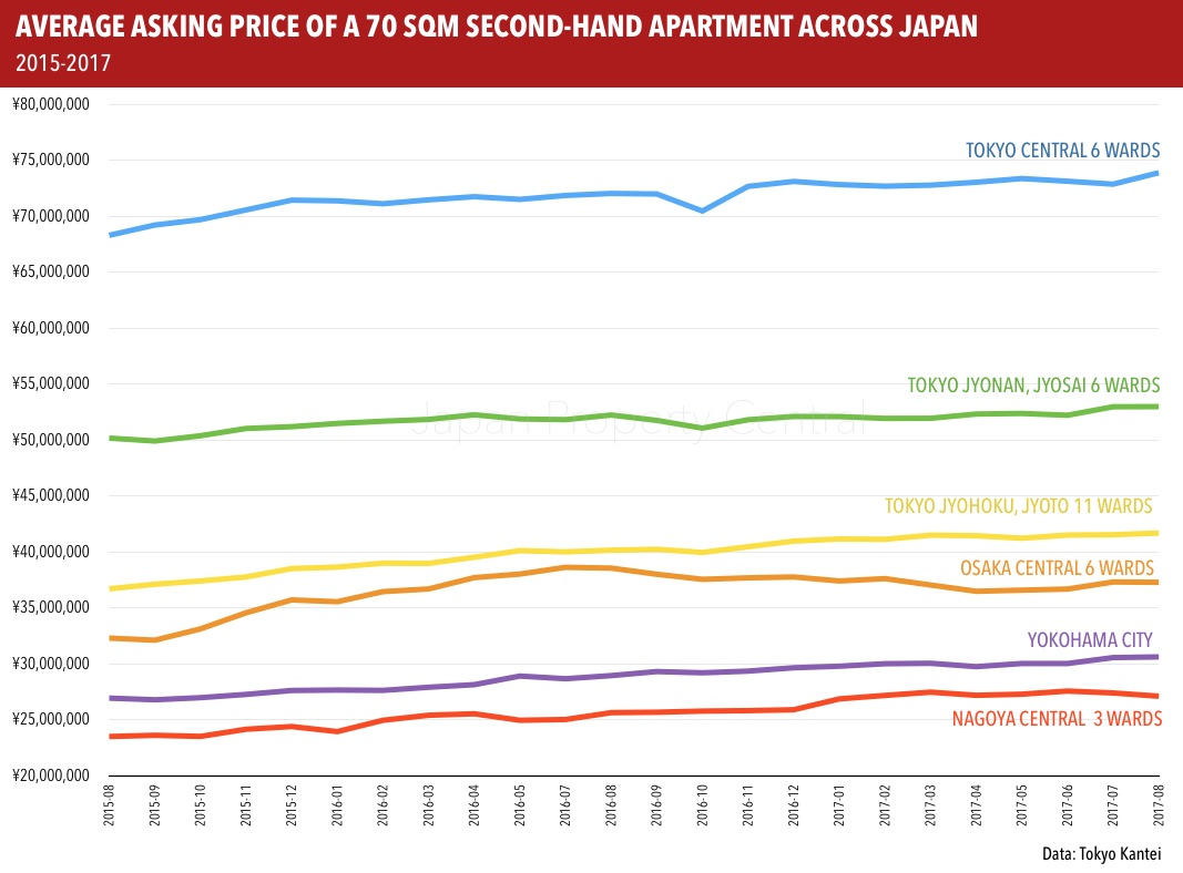 Average asking price of an apartment in Tokyo up 1.1% from last year