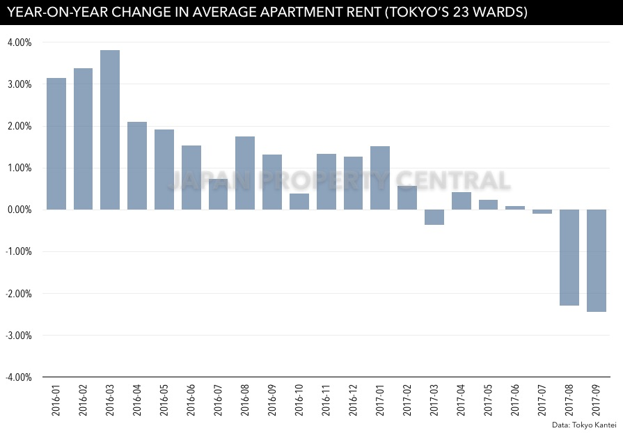 Average rent drops for 3rd consecutive month in Tokyo