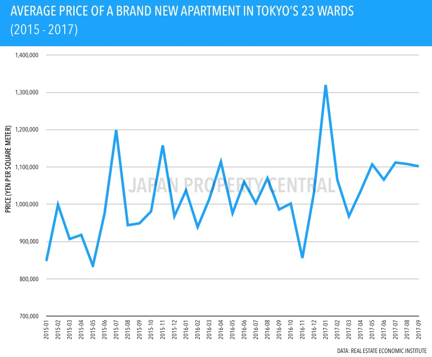 New apartment prices in greater Tokyo increase for 6th month in a row