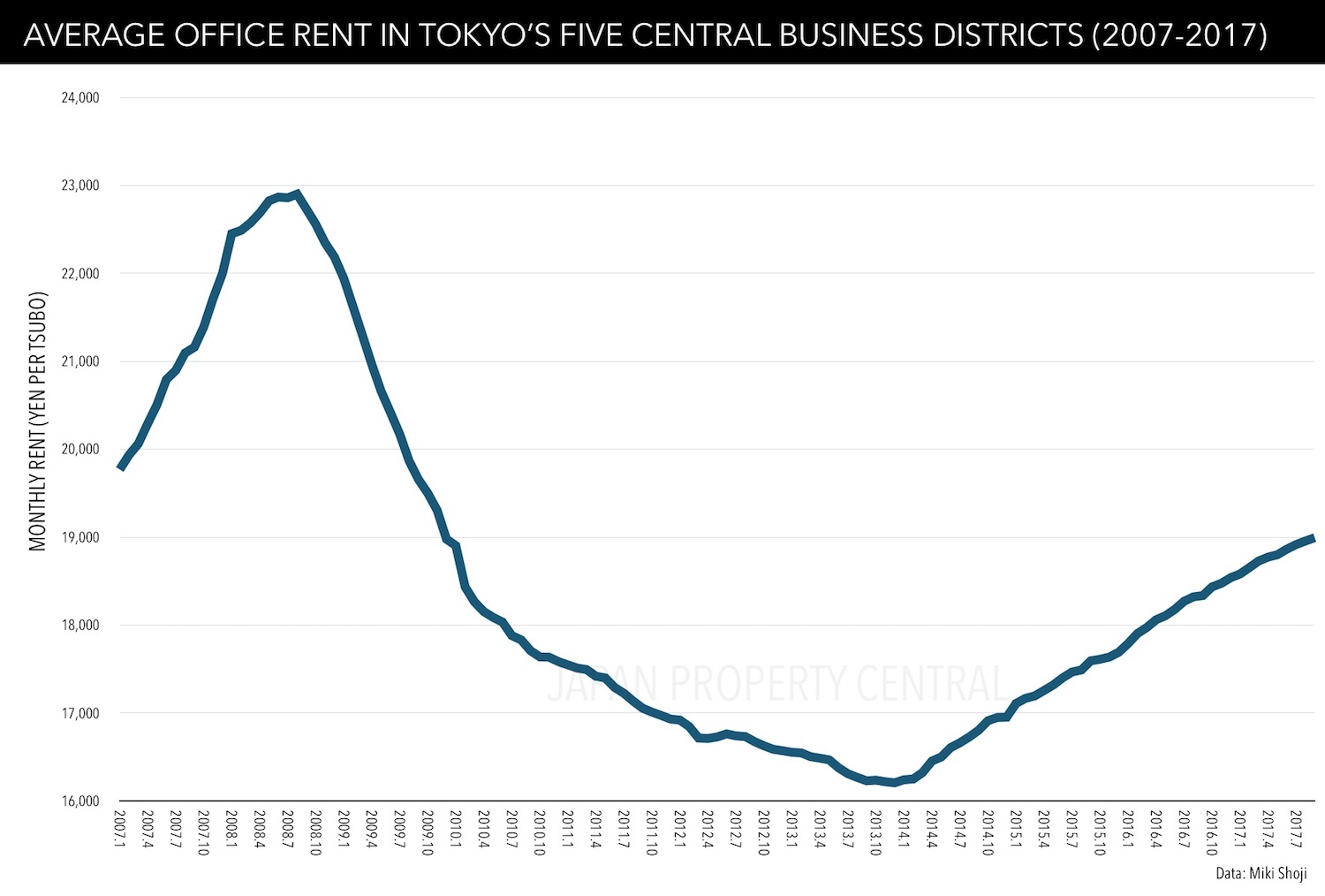 Tokyo office rents increase for 45th consecutive month