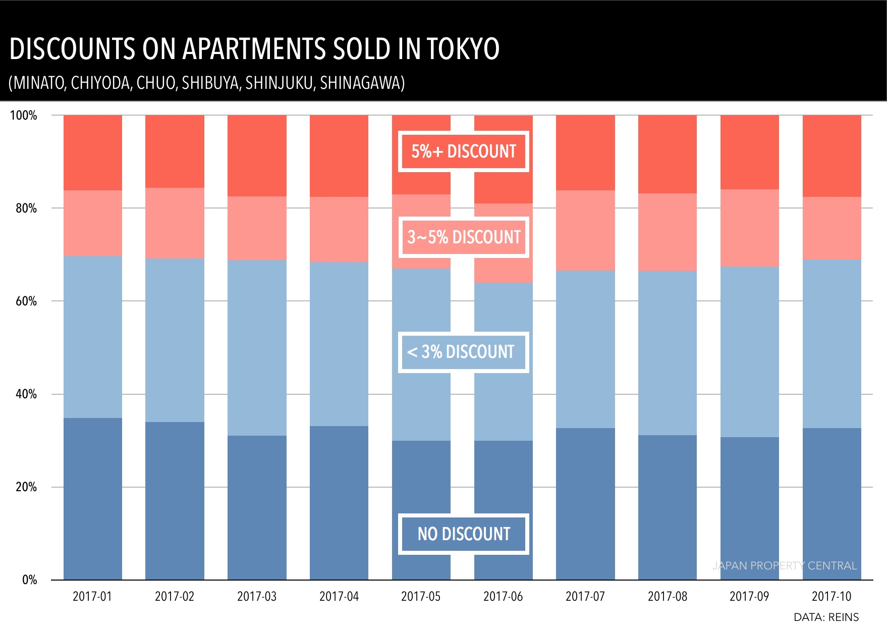 A third of apartments in central Tokyo sell at full asking price