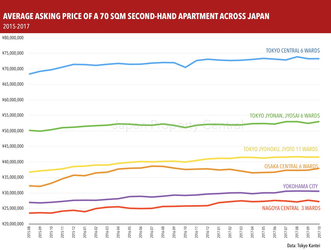 Apartment asking prices in Tokyo in October 2017