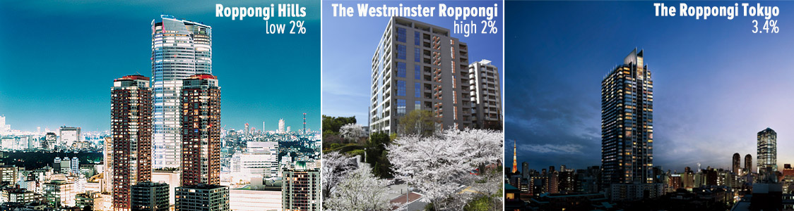 Roppongi has the lowest rental yields in Tokyo