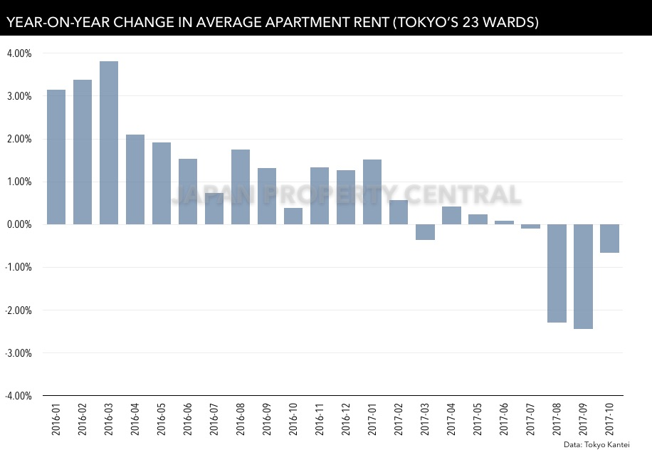 Average rent in Tokyo drops for 4th month in a row