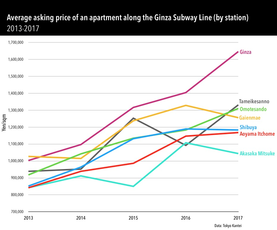 Apartment prices along Tokyo's Ginza Line in 2017 - JAPAN ...
