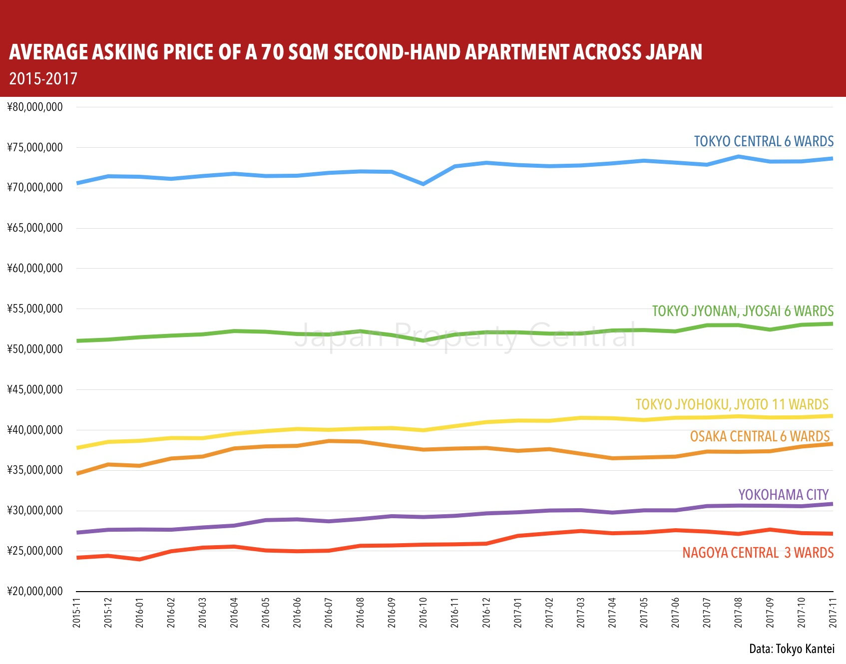 Apartment asking prices in Tokyo in November 2017