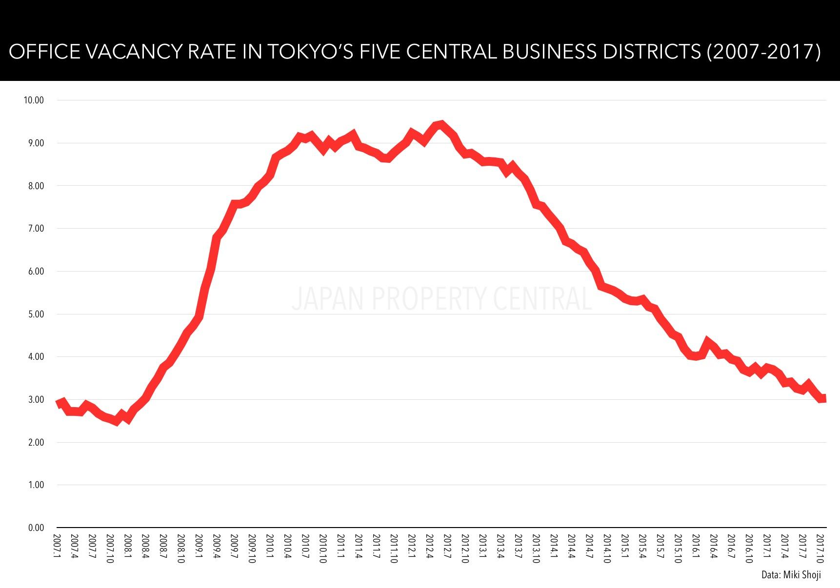 Tokyo facing office space shortage in prime buildings