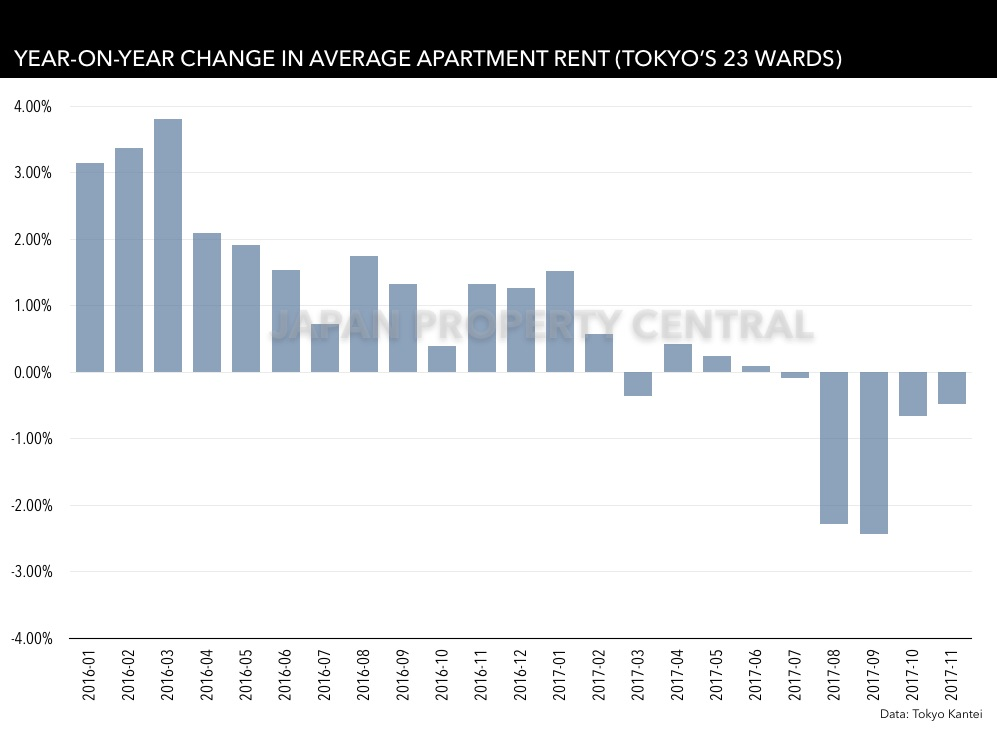 Average rent in Tokyo drops for 5th month in a row