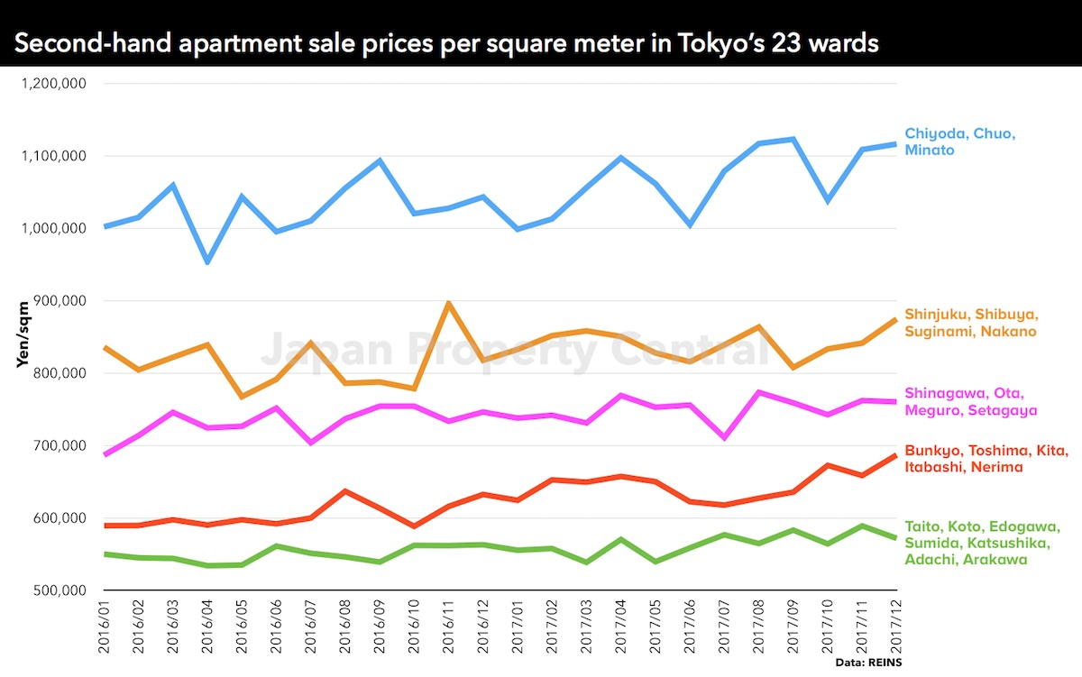Tokyo apartment sale prices increase for 63rd month