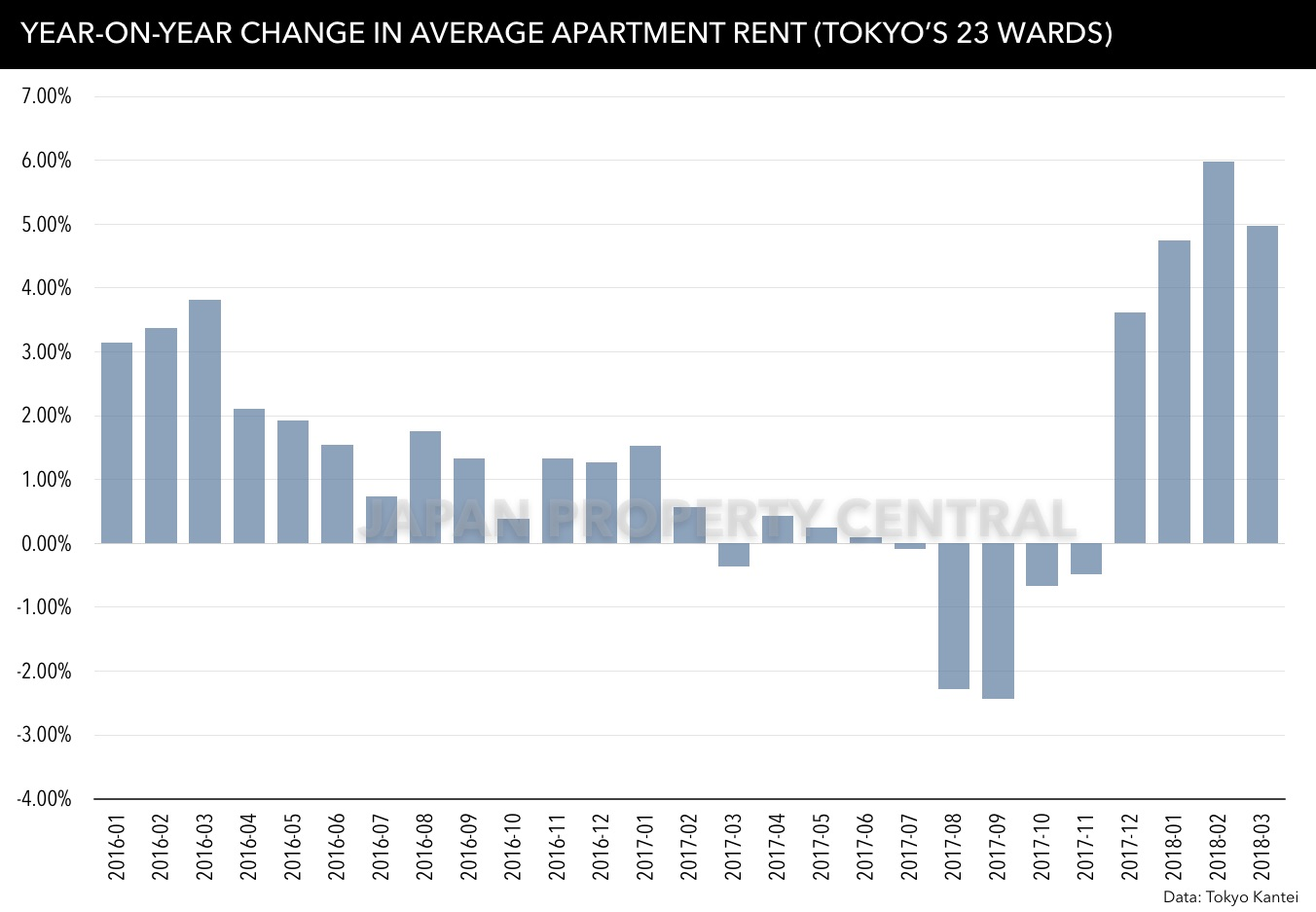 Rent An Apartment In Japan For A Month